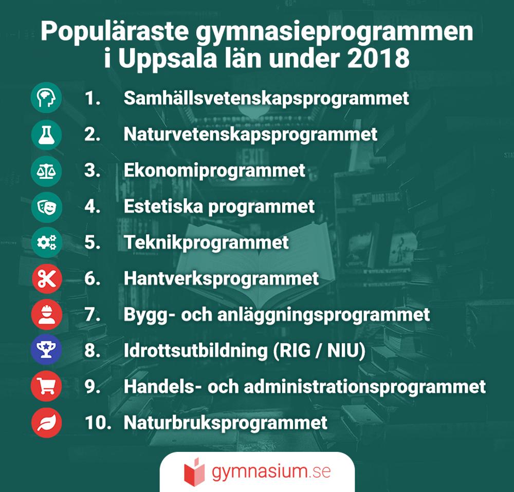 Illustration på de mest populära programmen i Uppsala län.