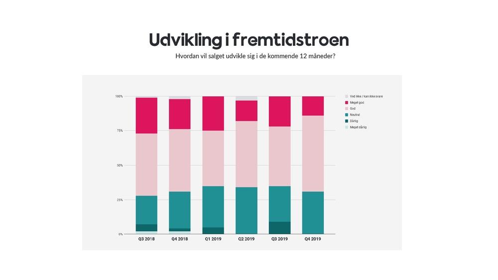 Udvikling i fremtidstroen hos danske online butikker