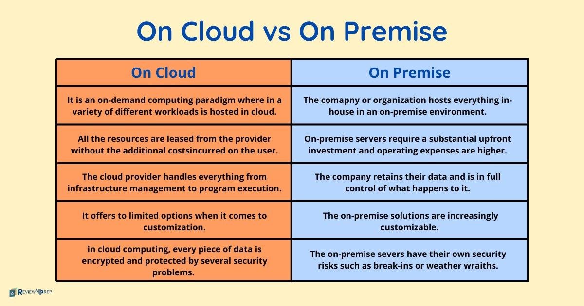 On cloud vs On premise