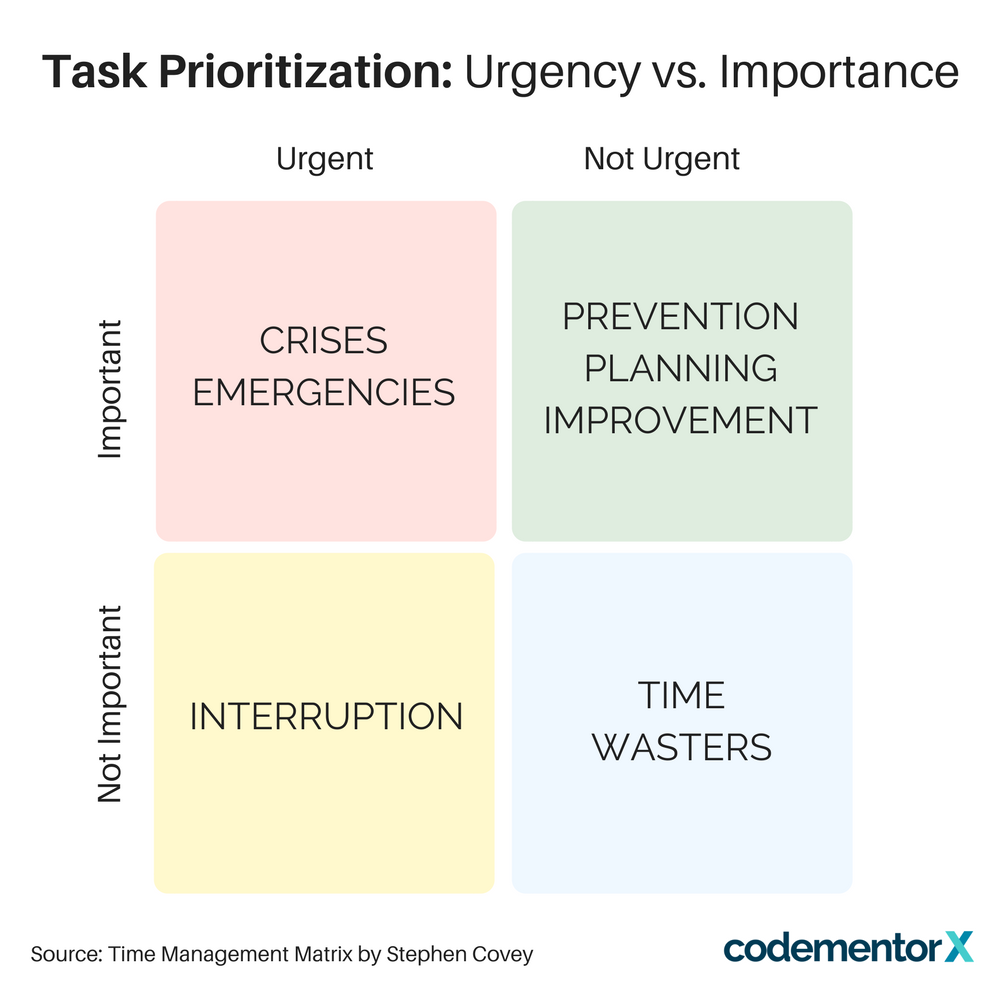 Time management matrix stephen covey