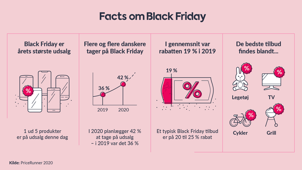 Black Friday 2020 fakta