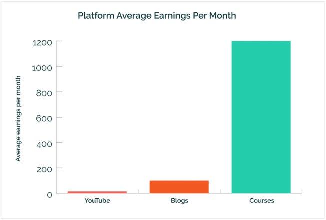 graphs_average_earnings_platforms.jpg