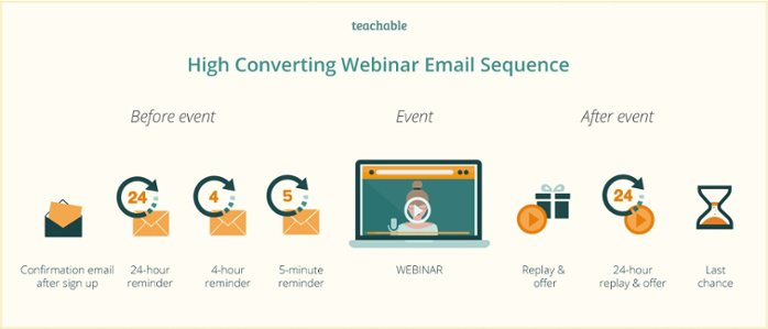 High converting webinar email sequence