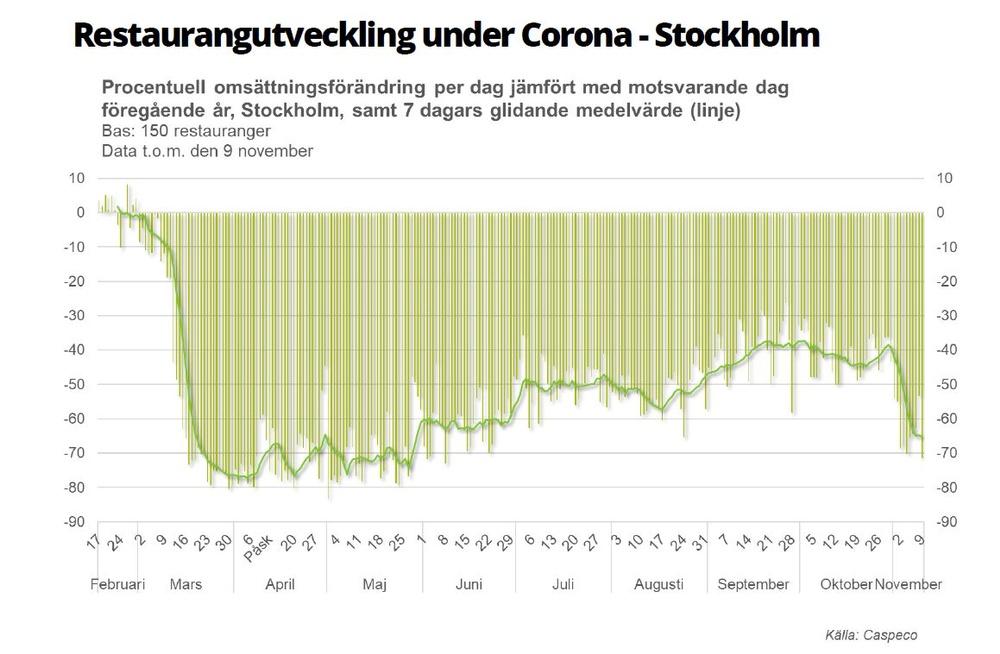 Omsättningsras för Stockholms restauranger sedan regeringen föreslagit nya restriktioner.