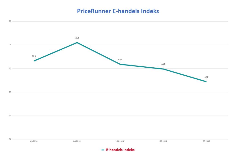 PriceRunner E-handels Indeks Q3 2019