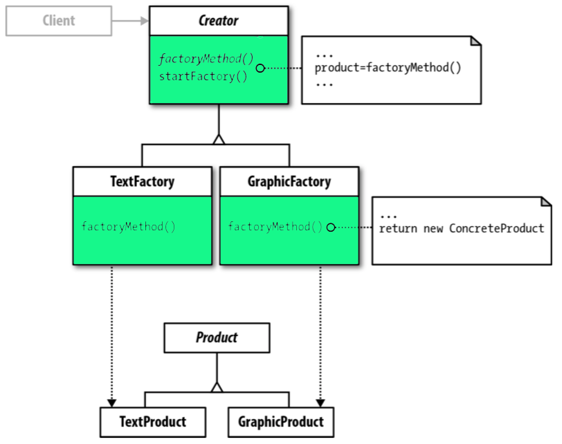 What is the Factory Method Pattern? Let's implement it in