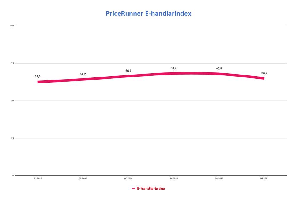PriceRunner E-handelsindex Q2 2019