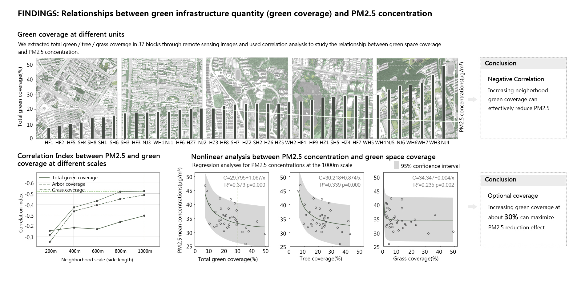 Findings: Relationships between green infrastructure quantity (green coverage) and PM2.5 concentration