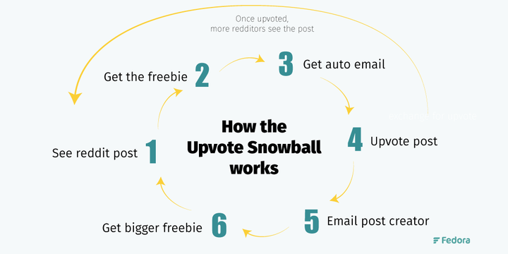 upvote snowball simple