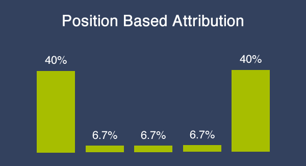 position based attribution chart