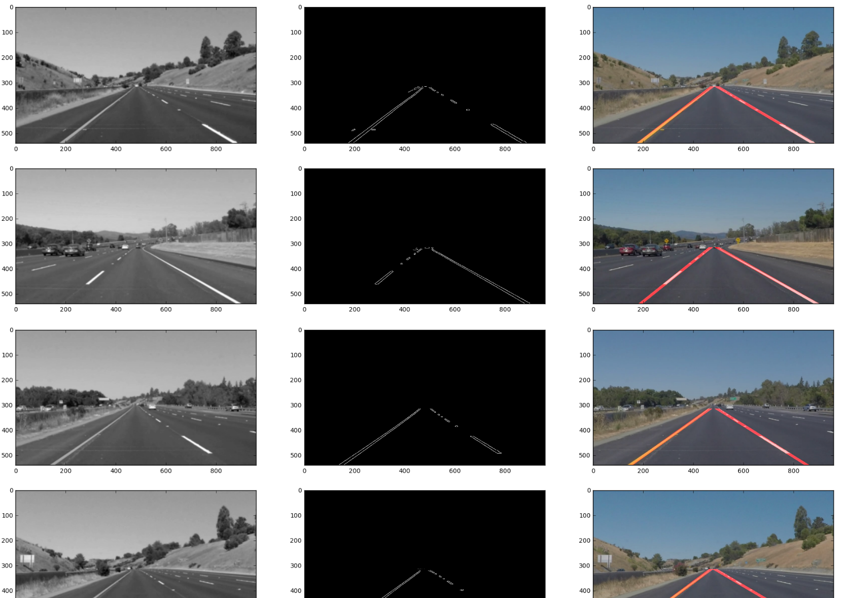Detect Highway Lane Lines with OpenCV and Python | CampusHippo