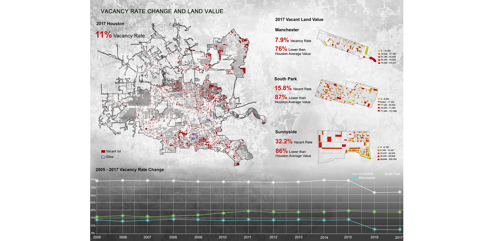 Vacancy rate change and land value