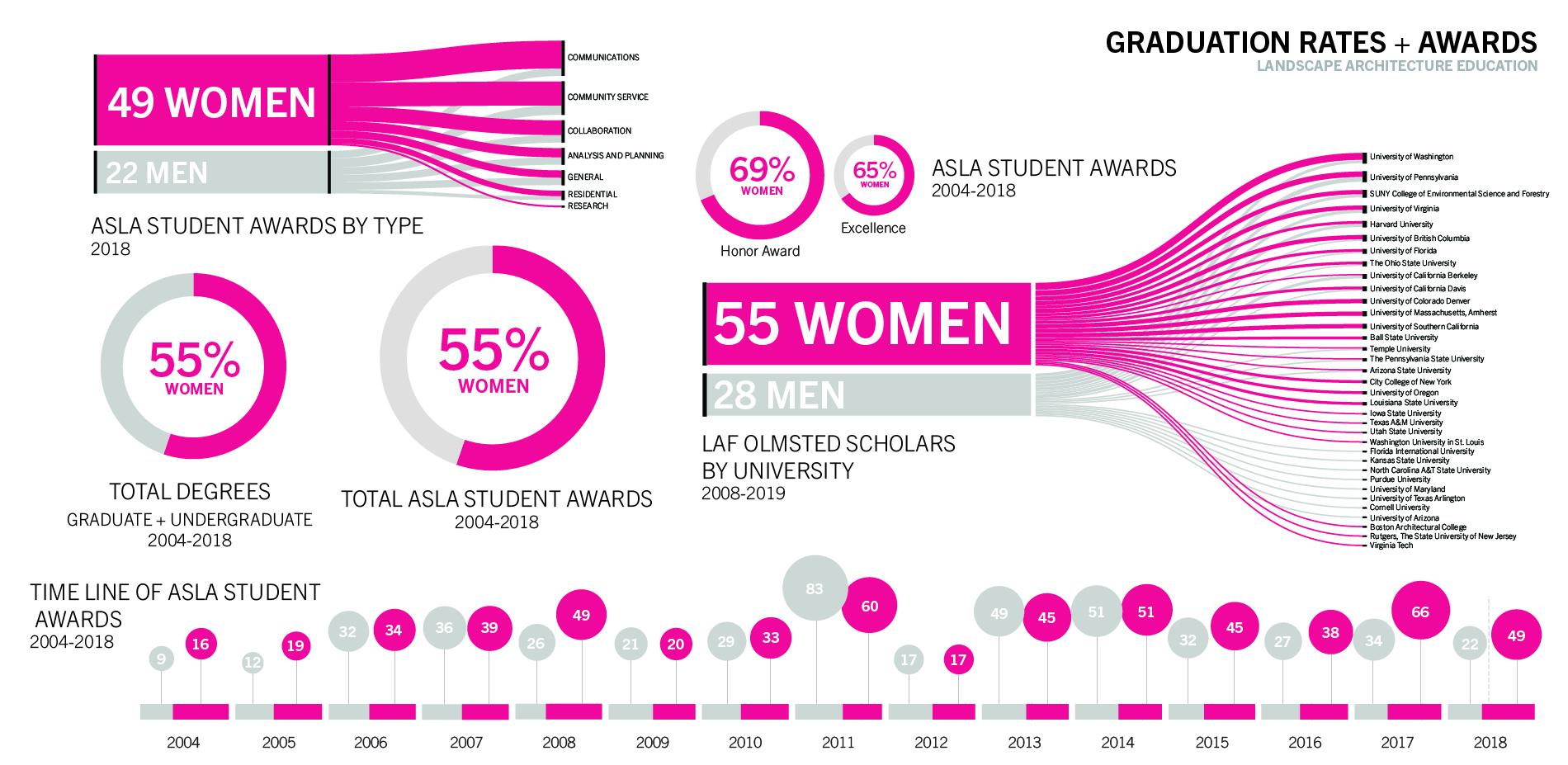 Graduation Rates + Awards