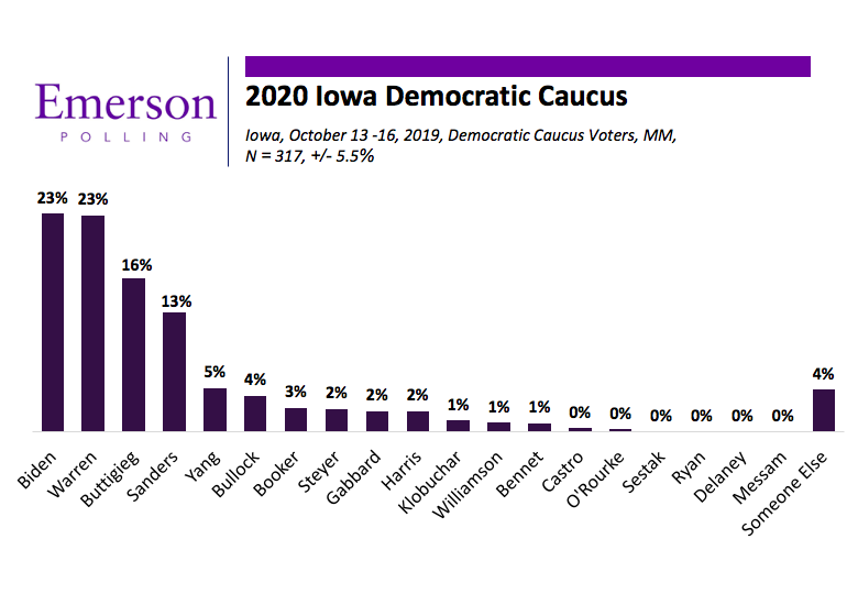 Emerson Polling Iowa 2020 Dead Heat With Biden And Warren Mayor Pete Continues To Build And Sanders Slides