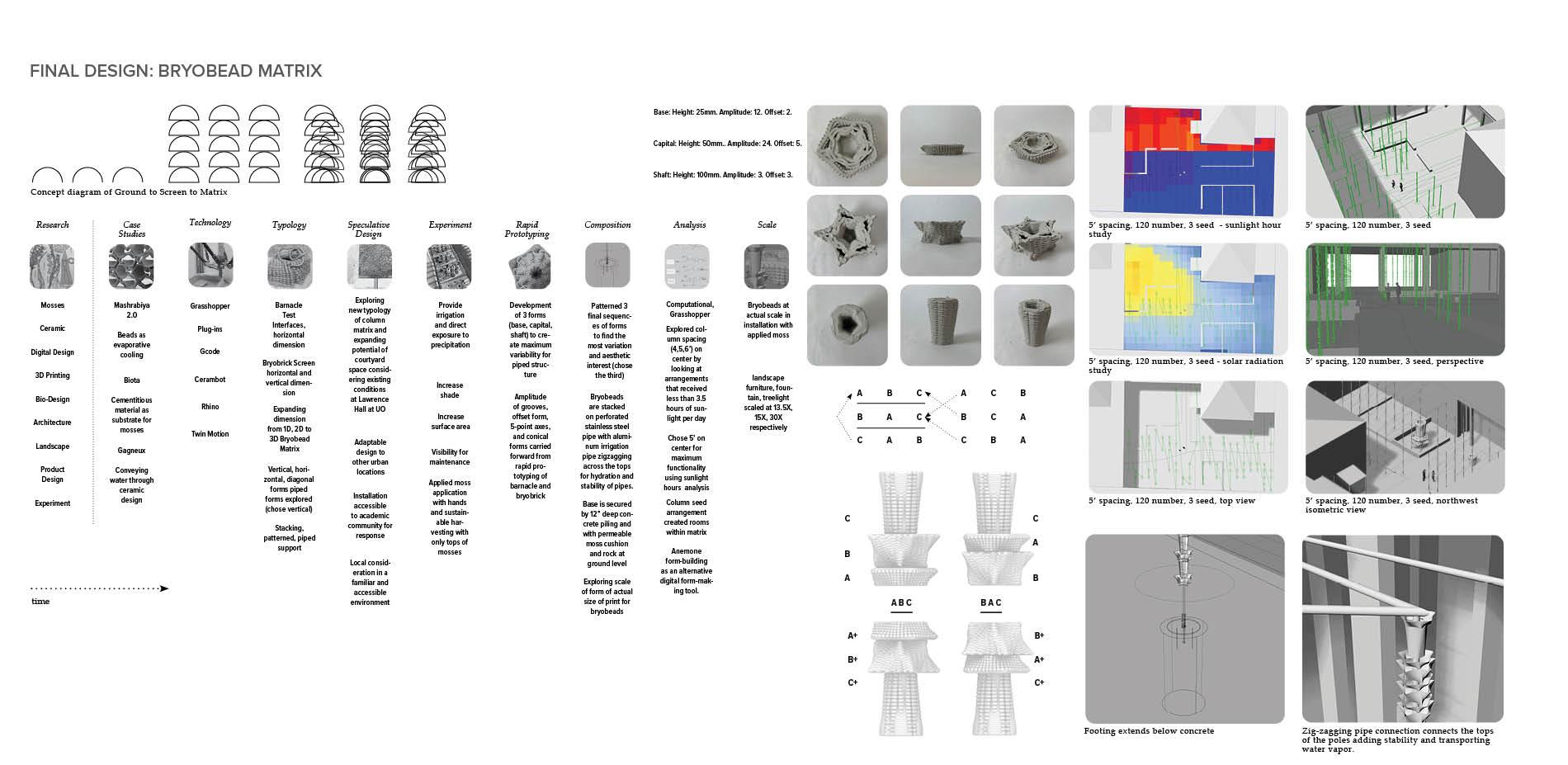 Final Design: Bryobead Matrix