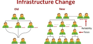Key Work Process and Organizational Changes For Successful Asset Management