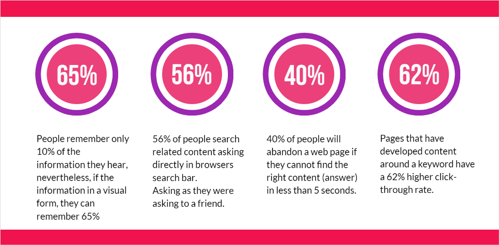 Search engine and content marketing