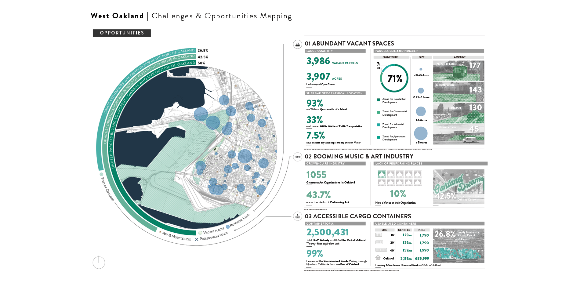 West Oakland | Challenges & Opportunities Mapping