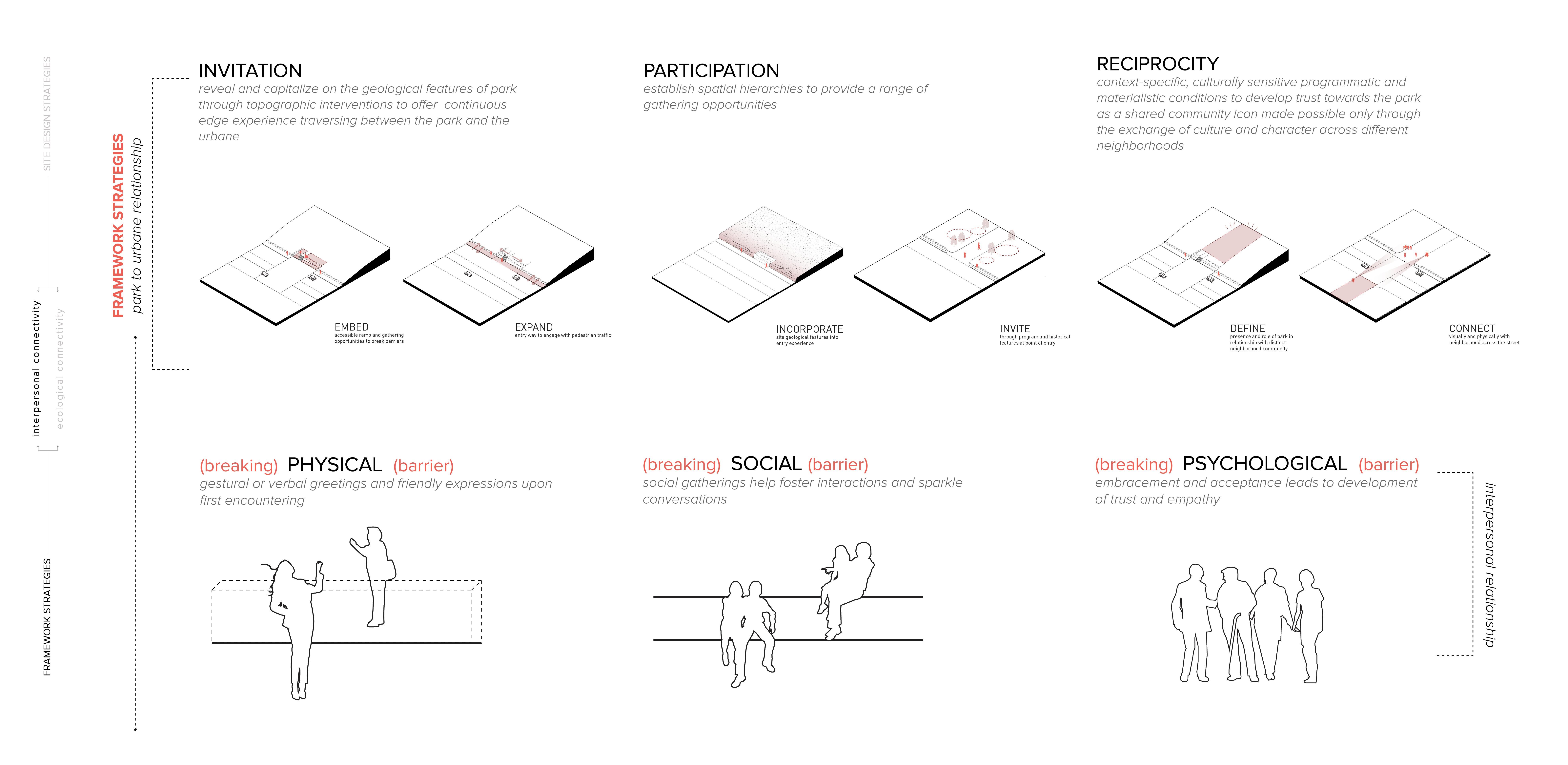Design Strategies - Framework Level