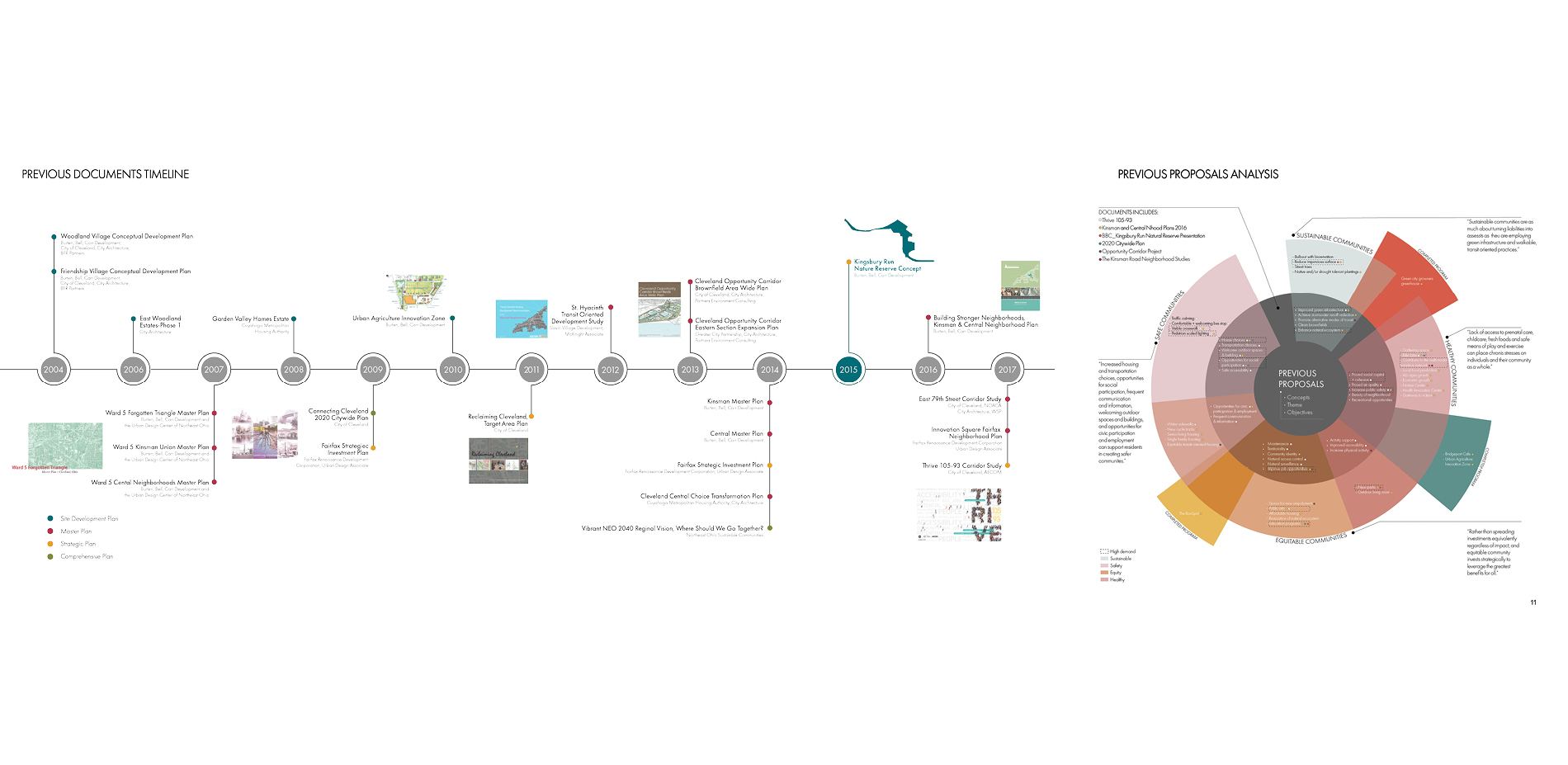 Previous Documents Timeline & Previous Proposals Analysis