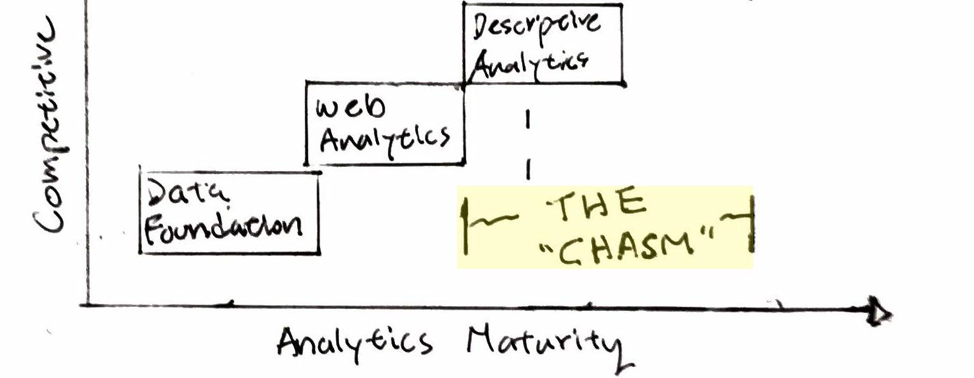 Crossing Your Data Science Chasm