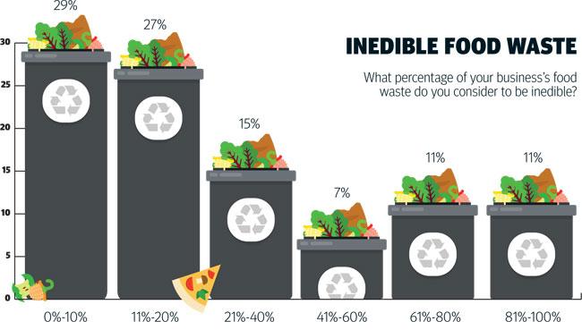 inedible-food-waste