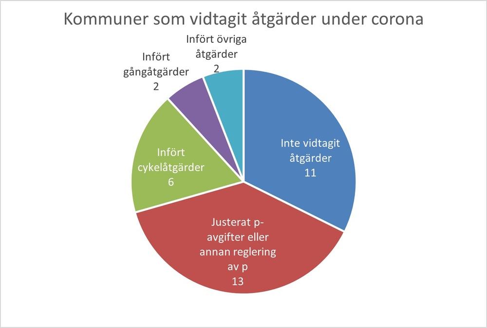 Cirkeldiagram som visat vilka åtgärder kommunerna vidtagit som påverkar trafiken under corona.