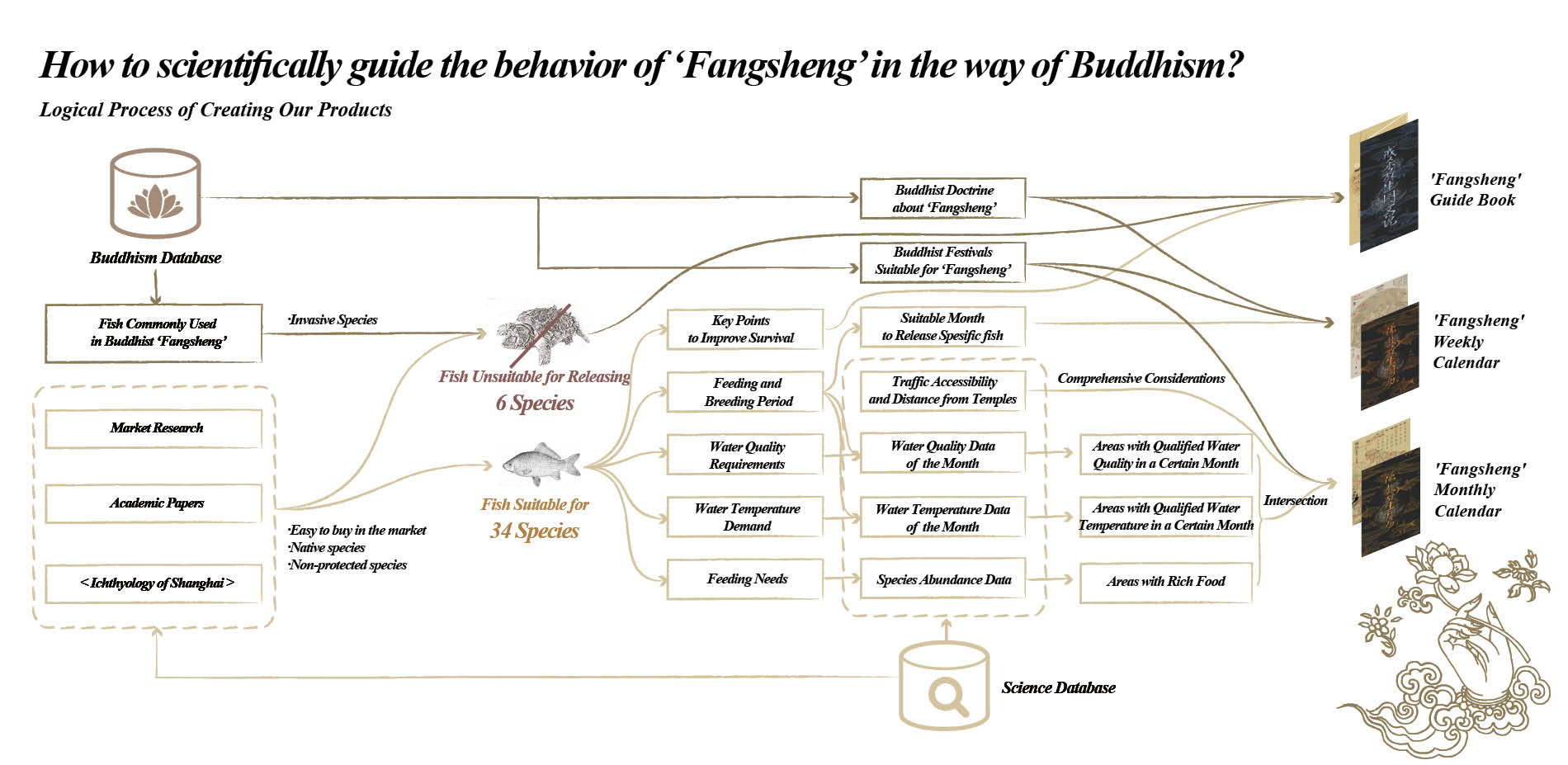 The Logical Process of Making 'Fangsheng' Products