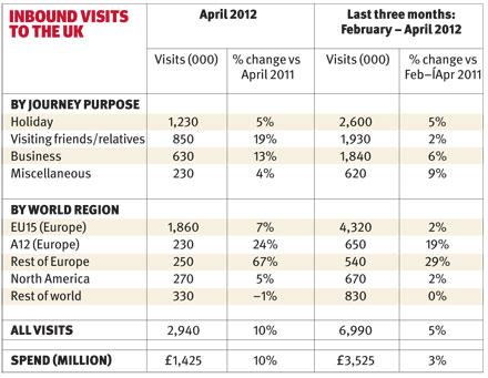 Inbound visits 2012