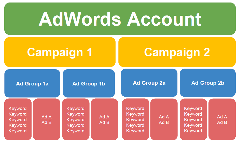 How Long Does It Take to Optimize a Google Ads Campaign? 1