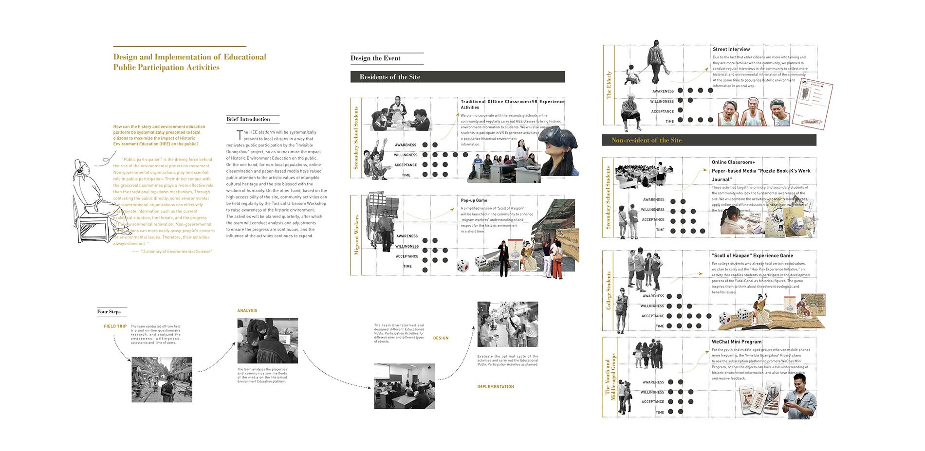 Organizing Historic Environment Education Activities