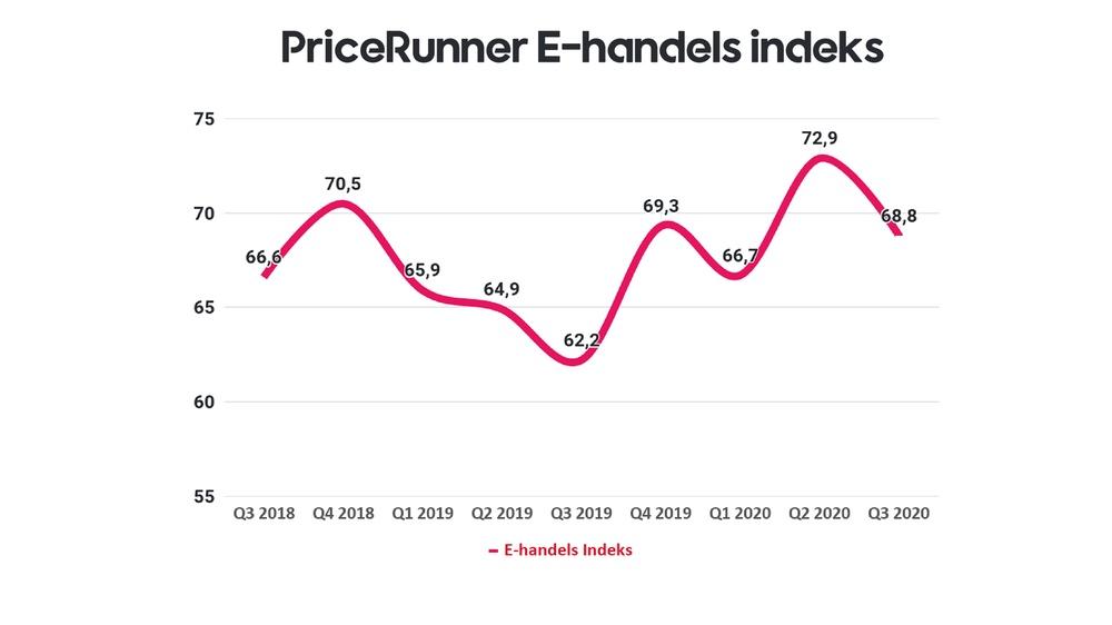E-handelsindekset Q3 2020