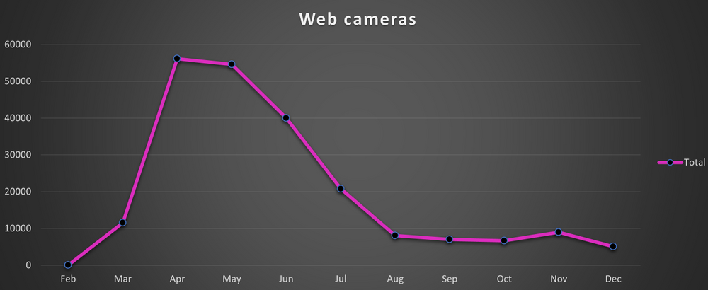 Searches for web cameras