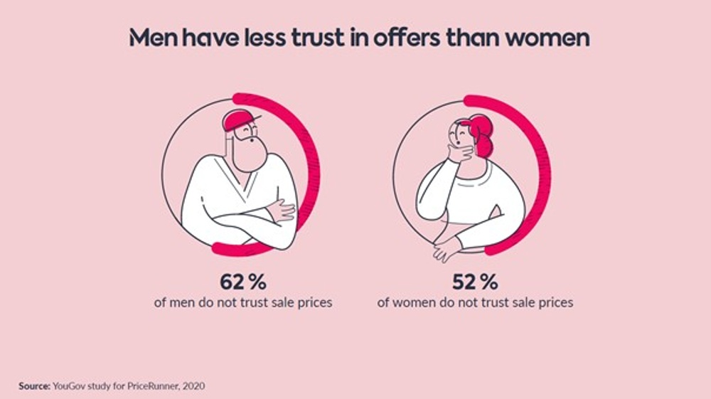 Men and women trust offers