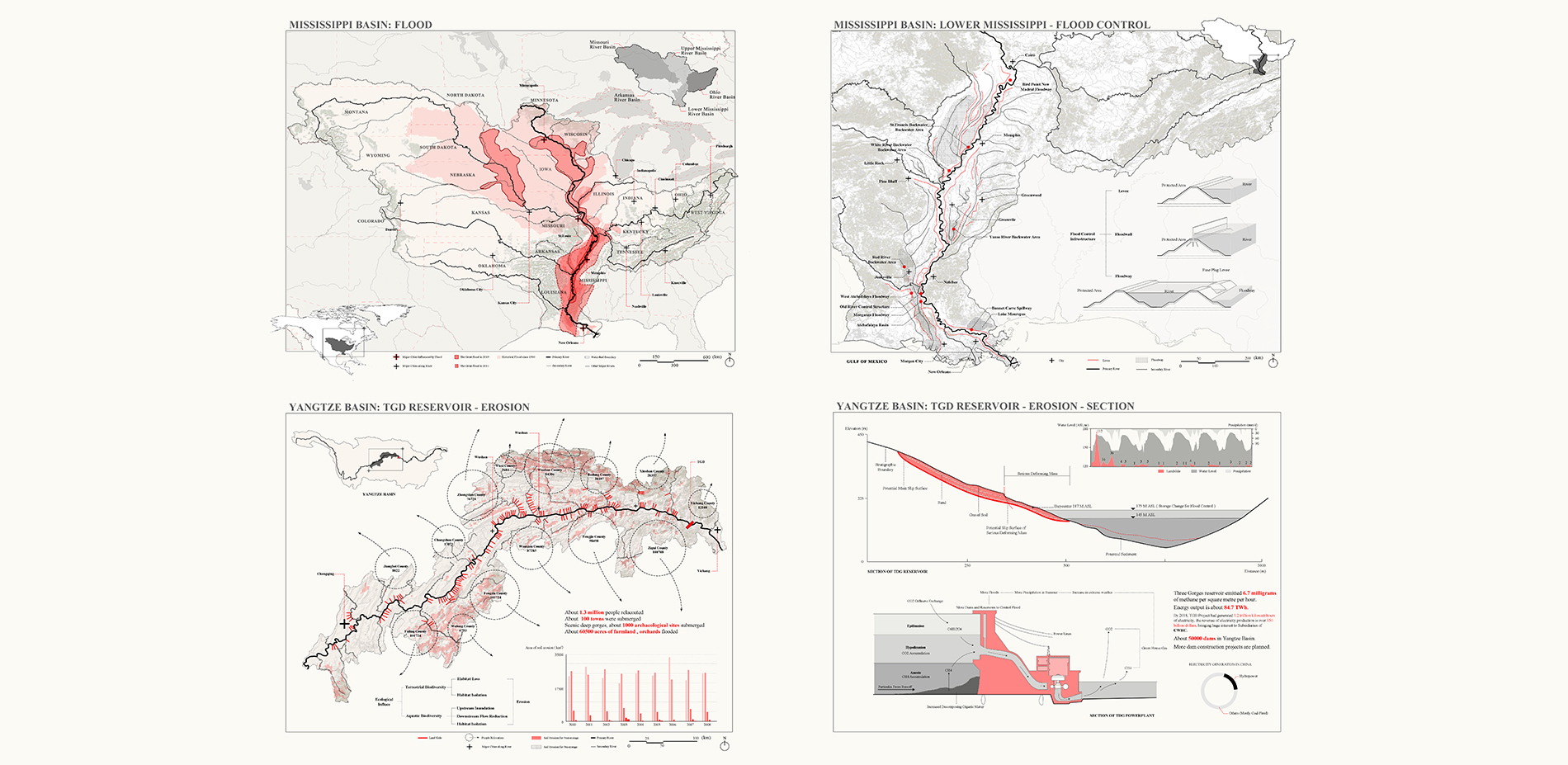 Infrastructures on rivers and flooding challenges