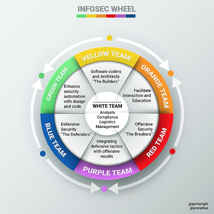 /introducing-the-infosec-colour-wheel-blending-developers-with-red-and-blue-security-teams-6437c1a07700 feature image