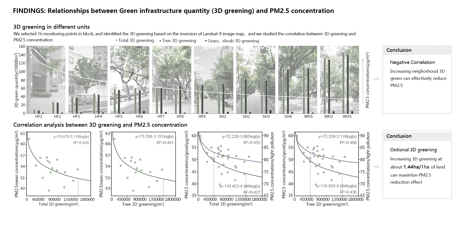 Findings: Relationships between green infrastructure quantity (3D greening) and PM2.5 concentration
