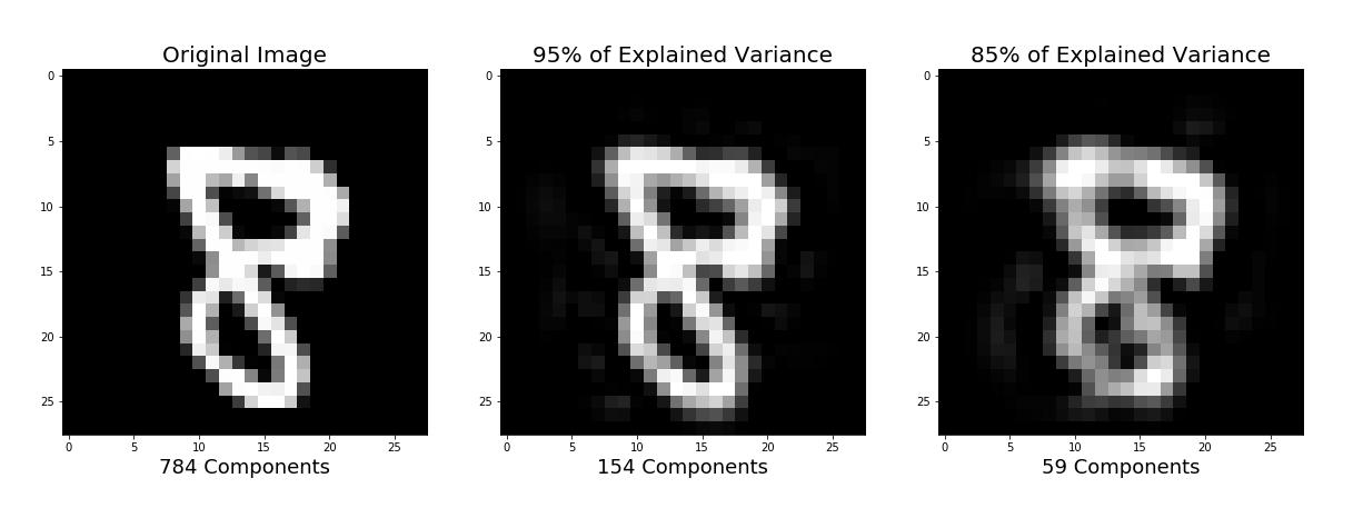 PCA using Python (scikit-learn, pandas)