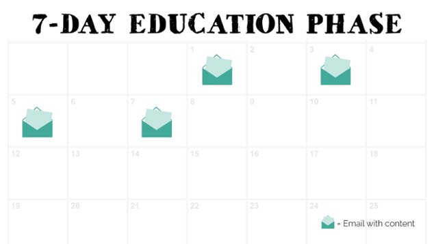 The Ultimate Guide to Launching Your Online Course, 7-day education phase calendar