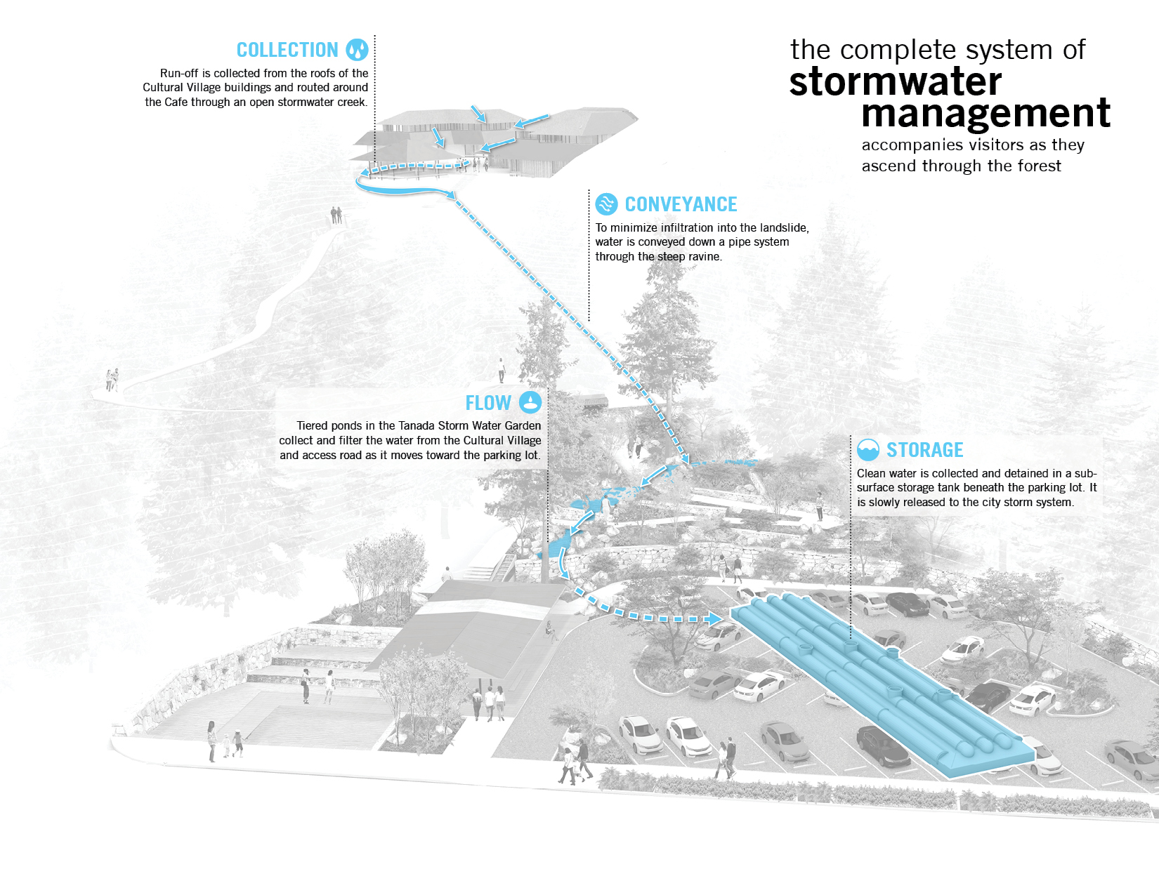 Integrated Stormwater System