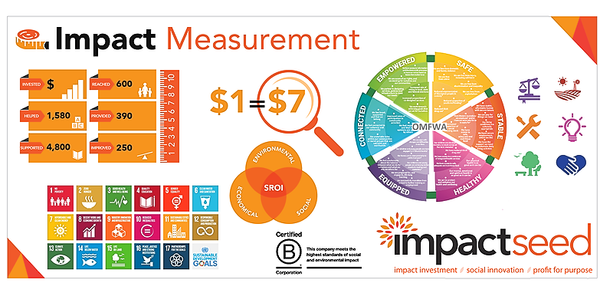WA Impact Measurement Masterclass for Investors and Funders Event Banner