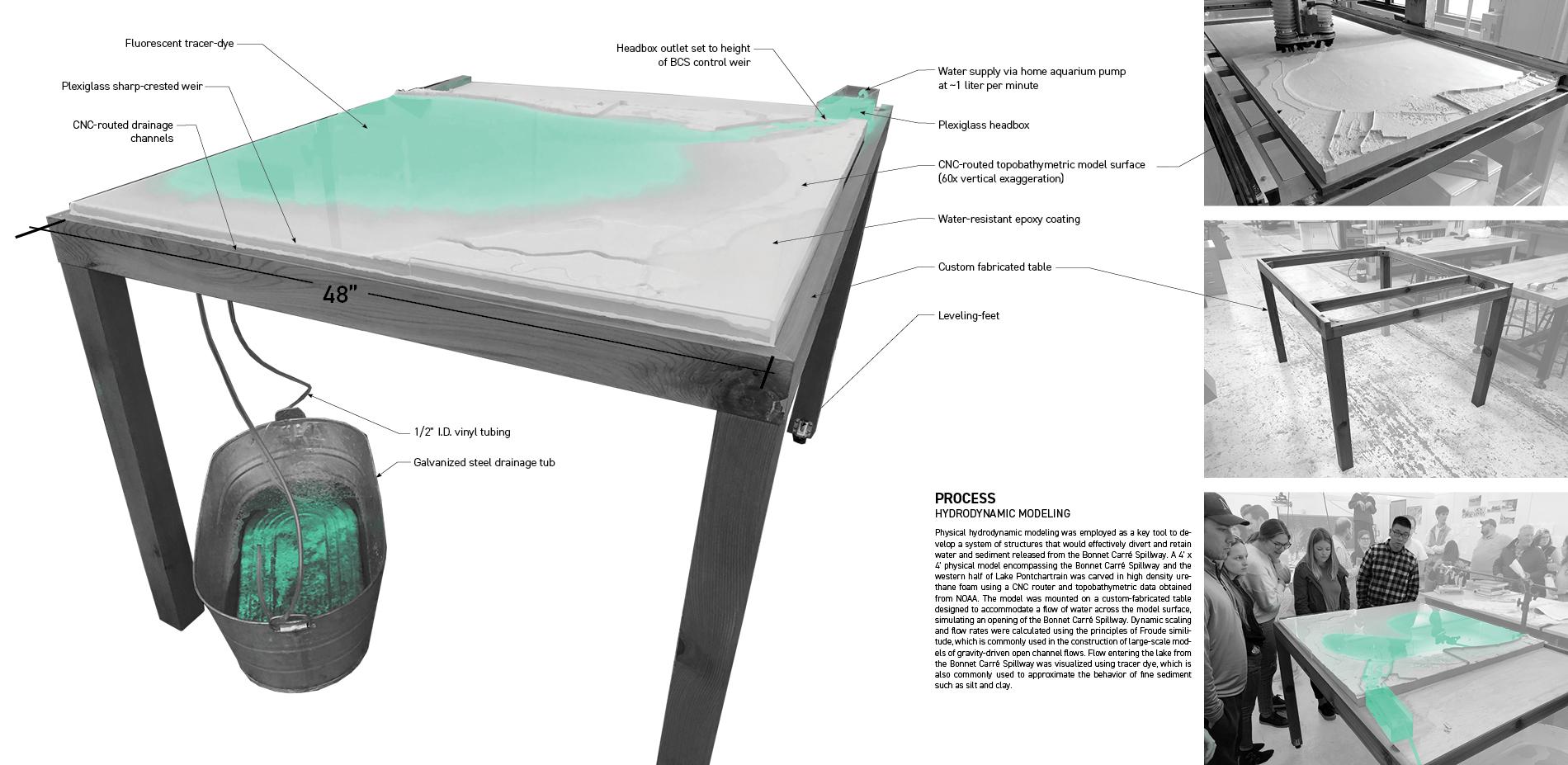 Hydrodynamic Model Construction
