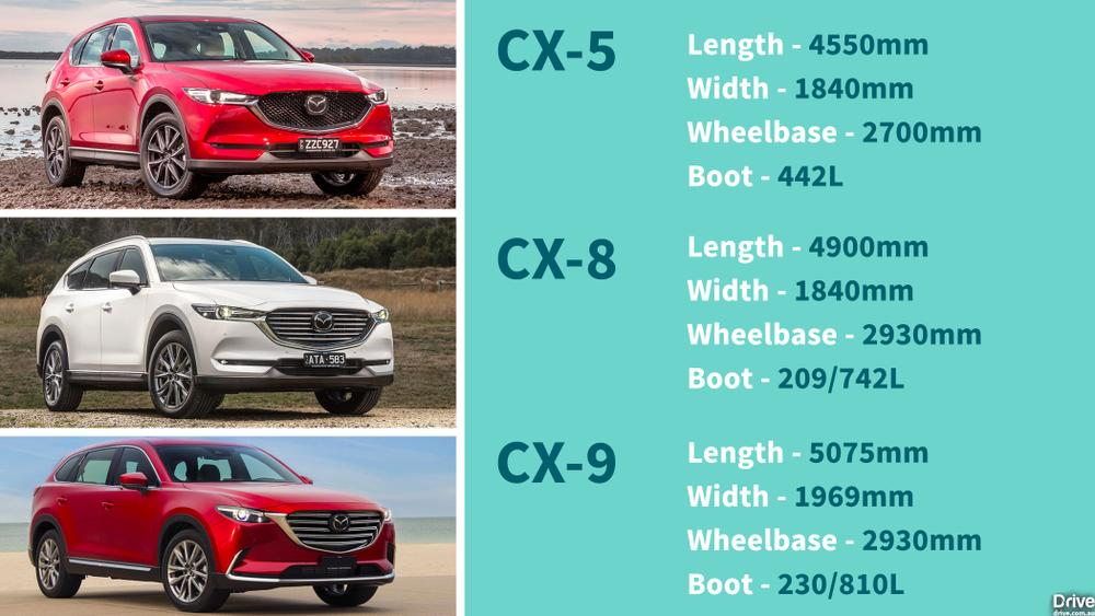 Mazda CX-8 2018 First Drive Review