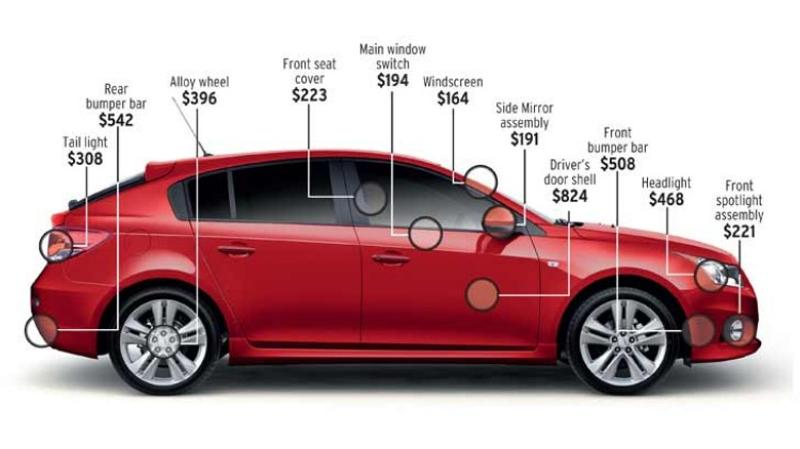 The real cost of repairing your car