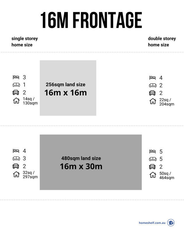 16m frontage house plan sizes