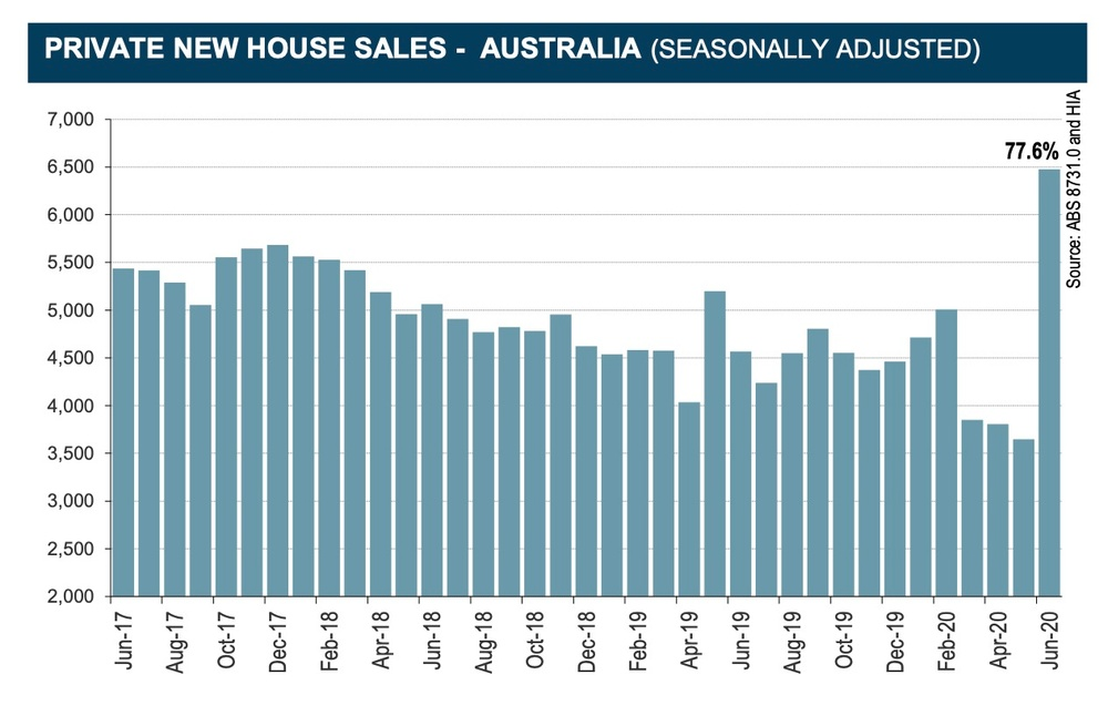 graph showing new home sales in australia