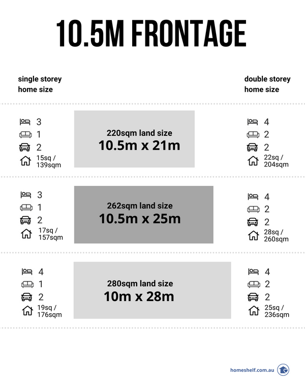 10.5 frontage house plan sizes