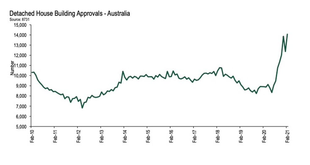 graph of increase in house building apporovals
