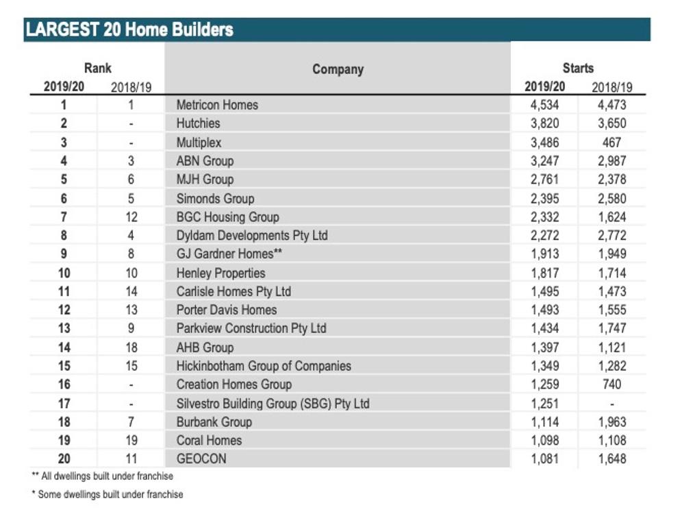 HIA Top 20 builders Australia