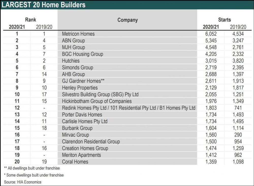 top 20 home builders list australia hia